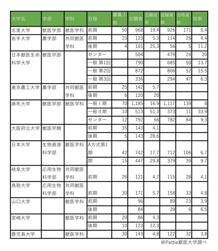 出願 鹿児島 状況 大学 令和3(2021)年度鹿児島大学医学部医学科第2年次学士編入学試験日程の延期について